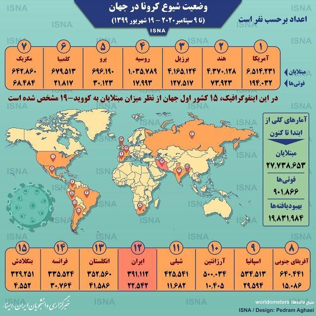 آمار کرونا در دنیا تا 19 شهریور (اینفوگرافیک)